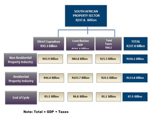 property-impact-national-economy-south-africa
